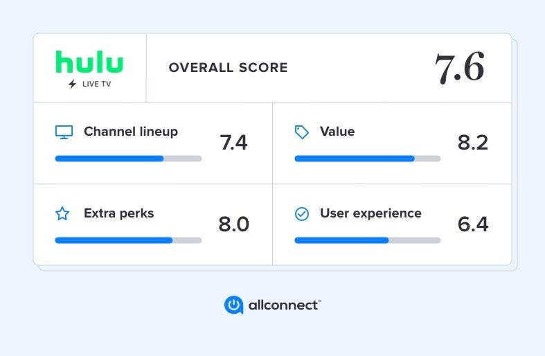 Hulu Live Tv Review 2020 Channels Dvr And Extras