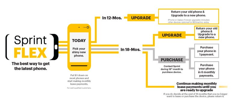 Sprint Flex Lease Program What It Is How It Works Allconnect